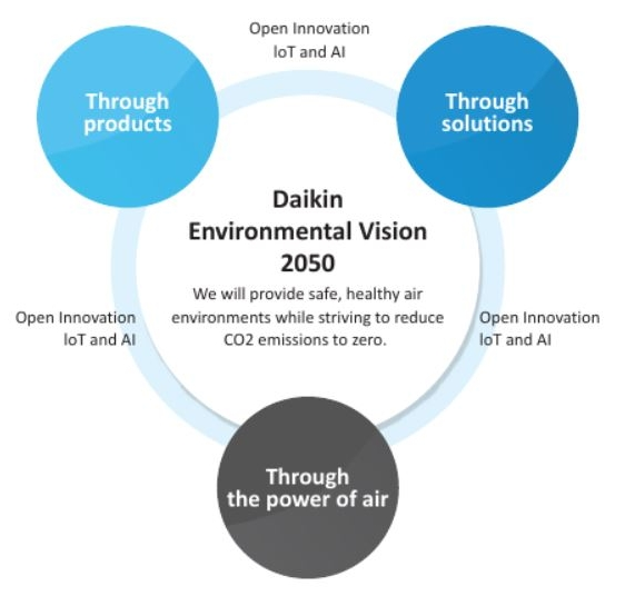 Daikin Environmental Vision 2050
